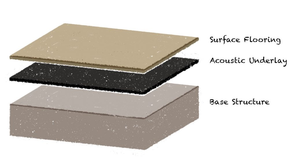 Flooring Underlay On Concrete Under Flooring